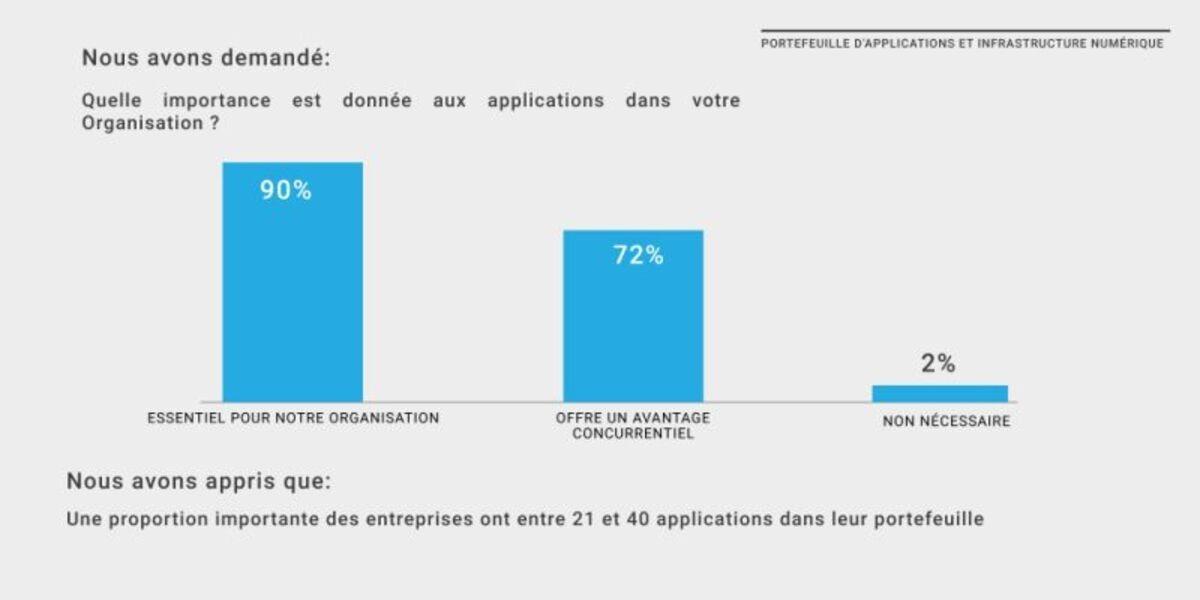 RAPPORT DE L'ETAT DE LA SECURITE DES APPLICATIONS AU CAMEROUN